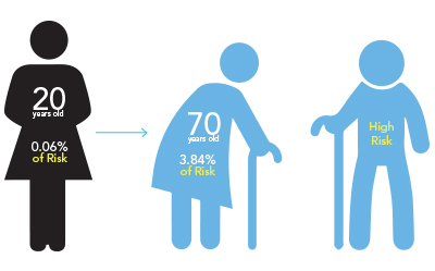 Risk of Breast Cancer Age wise
